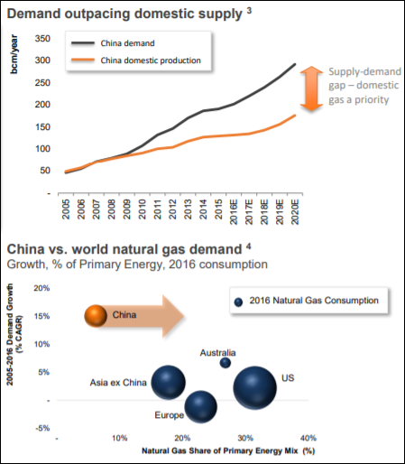 china-gas-usage.png